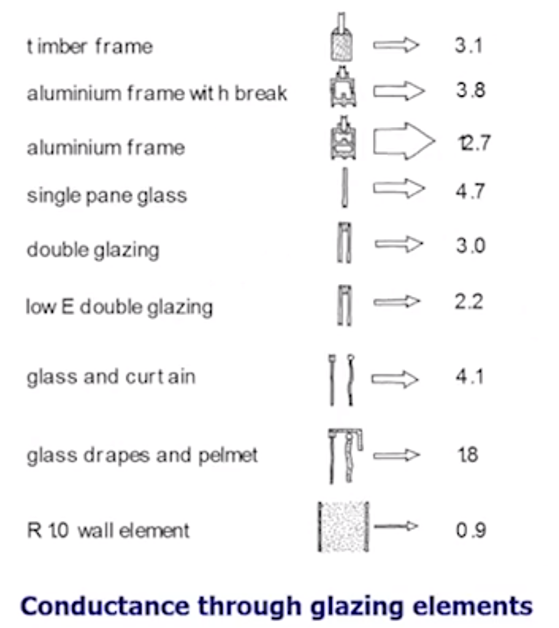 Schematic of window glazing elements showing conductance values