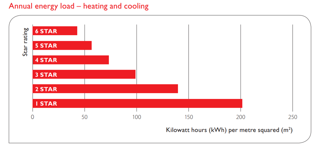 Improve thermal performance to effectively change a gas boiler to heat pump