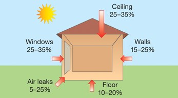 Drawing showing the typical sources of house heat gain in summer.