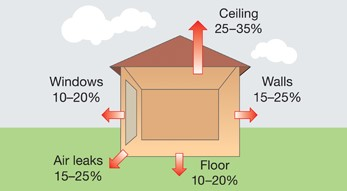 Drawing showing the areas to improve house heat loss in winter.