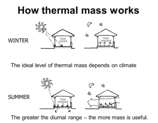 Schematic showing how thermal mass works by storing heat energy during the day then re-radiating it into the evening which improves house heat loss.