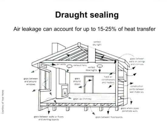 Schematic showing the where air leaks from convection, which needs to be sealed to improve house heat loss.