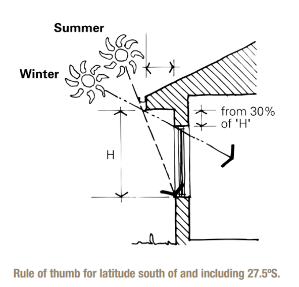 Schematic showing the ability of eaves to provide shading which reduces heat gain in summer but allows in winter heat as the sun tracks lower.
